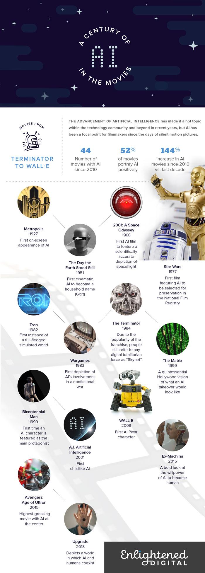 Image result for enlighteneddigital.com